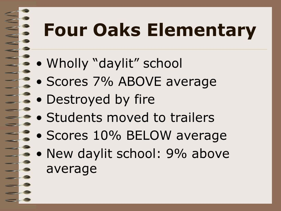 """Four Oaks Elementary Wholly """"daylit"""" school Scores 7% ABOVE average Destroyed by fire Students moved to trailers Scores 10% BELOW average New daylit s"""