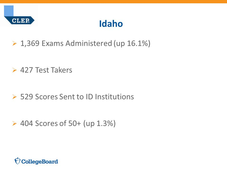  1,369 Exams Administered (up 16.1%)  427 Test Takers  529 Scores Sent to ID Institutions  404 Scores of 50+ (up 1.3%) Idaho