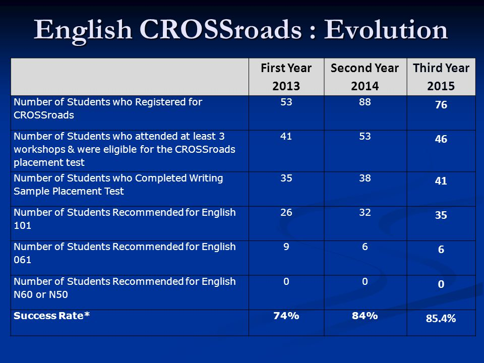 English CROSSroads : Evolution First Year 2013 Second Year 2014 Third Year 2015 Number of Students who Registered for CROSSroads 5388 76 Number of Students who attended at least 3 workshops & were eligible for the CROSSroads placement test 4153 46 Number of Students who Completed Writing Sample Placement Test 3538 41 Number of Students Recommended for English 101 2632 35 Number of Students Recommended for English 061 96 6 Number of Students Recommended for English N60 or N50 00 0 Success Rate*74%84% 85.4%