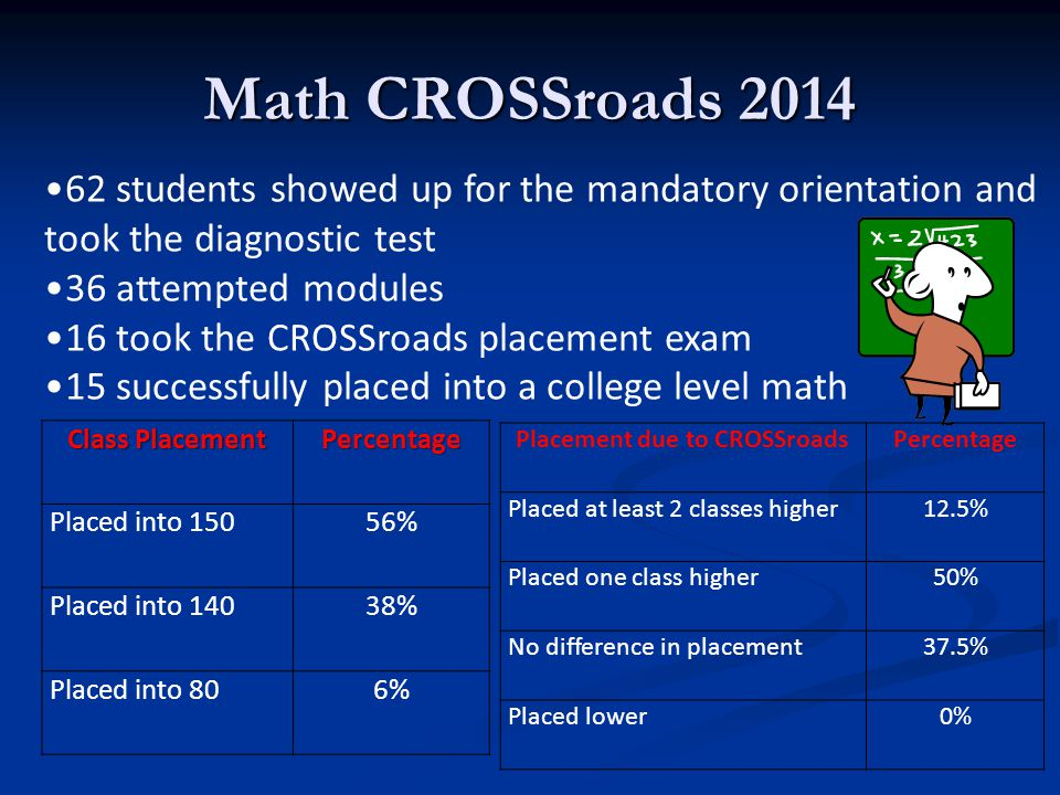 Math CROSSroads 2014 62 students showed up for the mandatory orientation and took the diagnostic test 36 attempted modules 16 took the CROSSroads placement exam 15 successfully placed into a college level math Class Placement Percentage Placed into 15056% Placed into 14038% Placed into 806% Placement due to CROSSroadsPercentage Placed at least 2 classes higher12.5% Placed one class higher50% No difference in placement37.5% Placed lower0%
