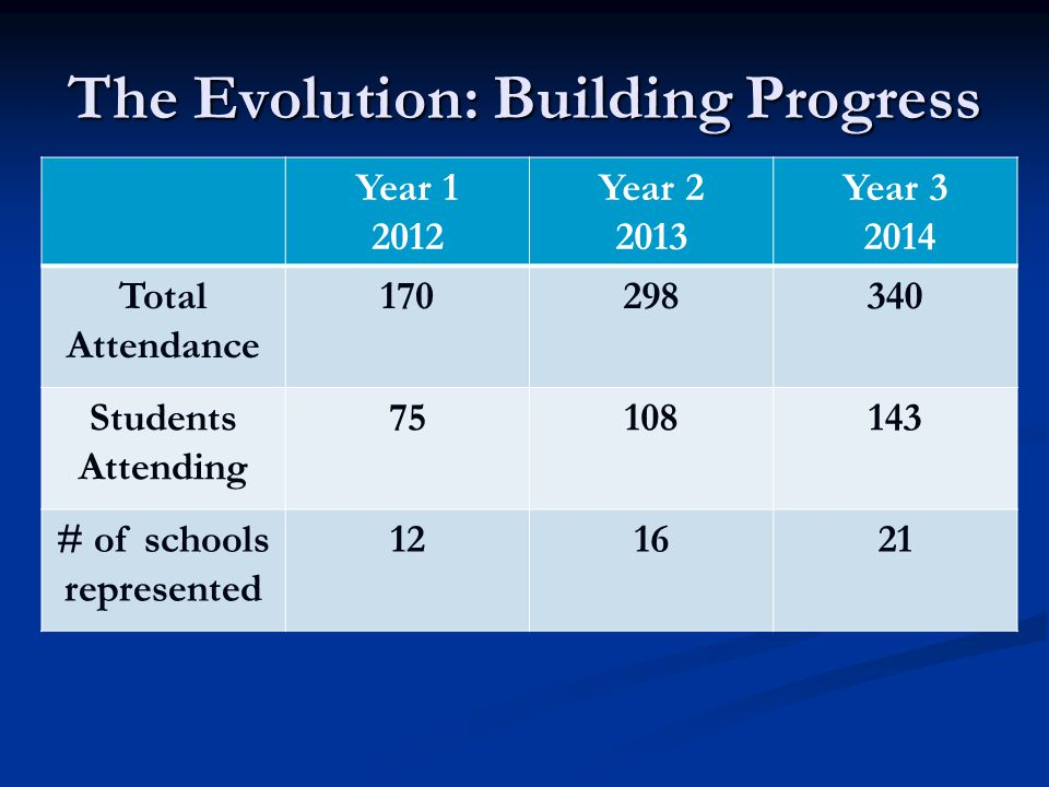 The Evolution: Building Progress Year 1 2012 Year 2 2013 Year 3 2014 Total Attendance 170298340 Students Attending 75108143 # of schools represented 121621