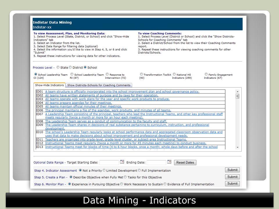 Data Mining - Indicators