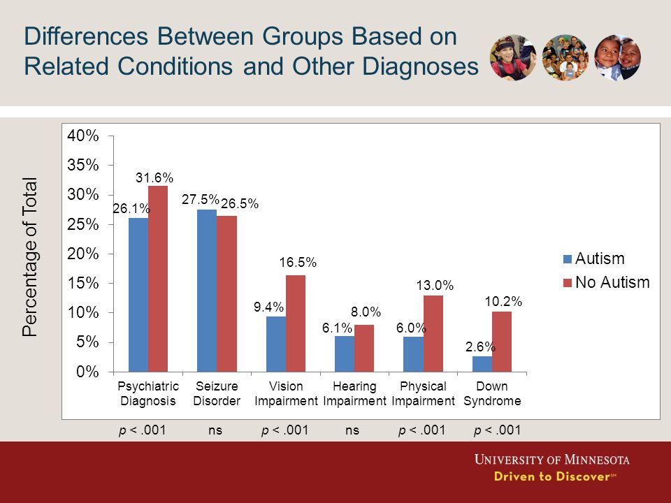 Differences Between Groups Based on Related Conditions and Other Diagnoses 2.6% p <.001nsp <.001nsp <.001 2.6% Percentage of Total