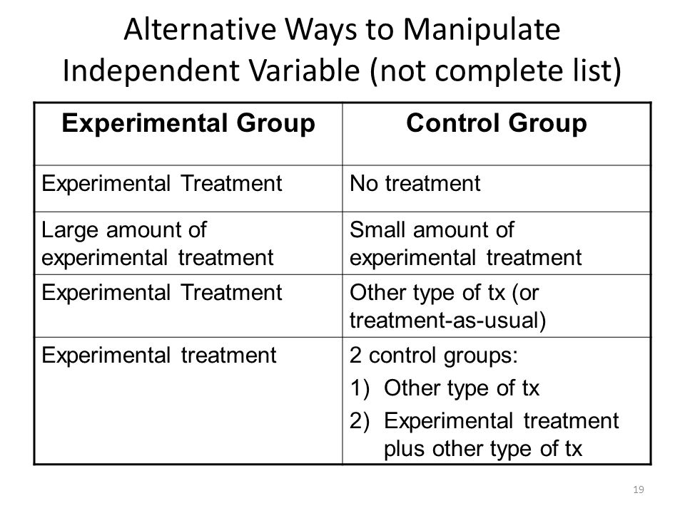 Alternative Ways to Manipulate Independent Variable (not complete list) Experimental GroupControl Group Experimental TreatmentNo treatment Large amoun