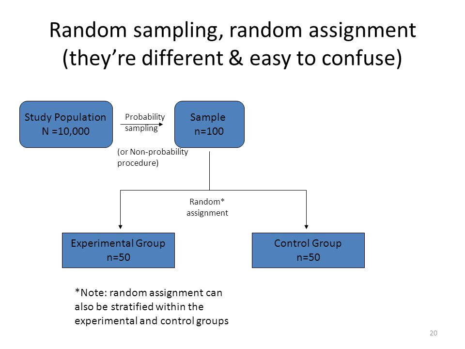 Random sampling, random assignment (they're different & easy to confuse) Study Population N =10,000 Probability sampling Sample n=100 Experimental Gro