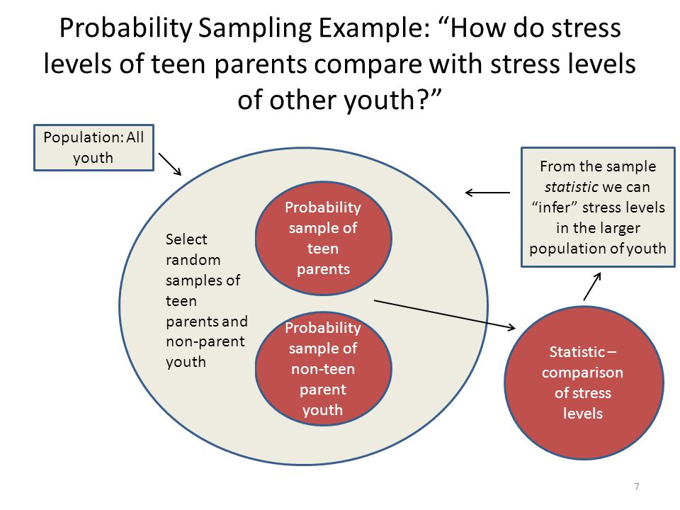 "Probability Sampling Example: ""How do stress levels of teen parents compare with stress levels of other youth?"" Probability sample of teen parents Pop"