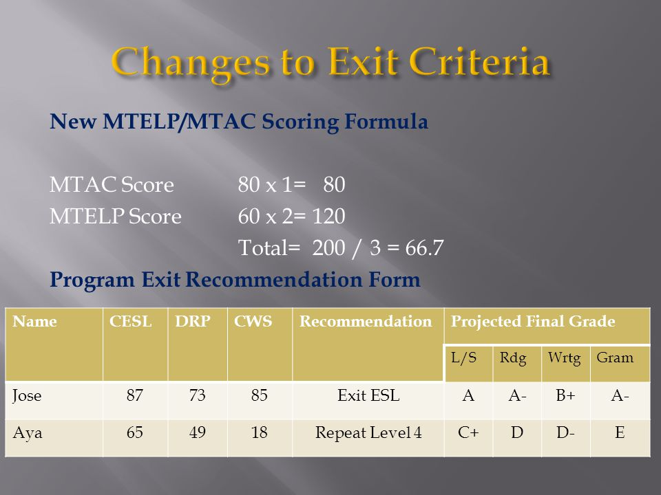 New MTELP/MTAC Scoring Formula MTAC Score80 x 1= 80 MTELP Score60 x 2= 120 Total= 200 / 3 = 66.7 Program Exit Recommendation Form NameCESLDRPCWSRecommendationProjected Final Grade L/SRdgWrtgGram Jose877385Exit ESLAA-B+A- Aya654918Repeat Level 4C+DD-E