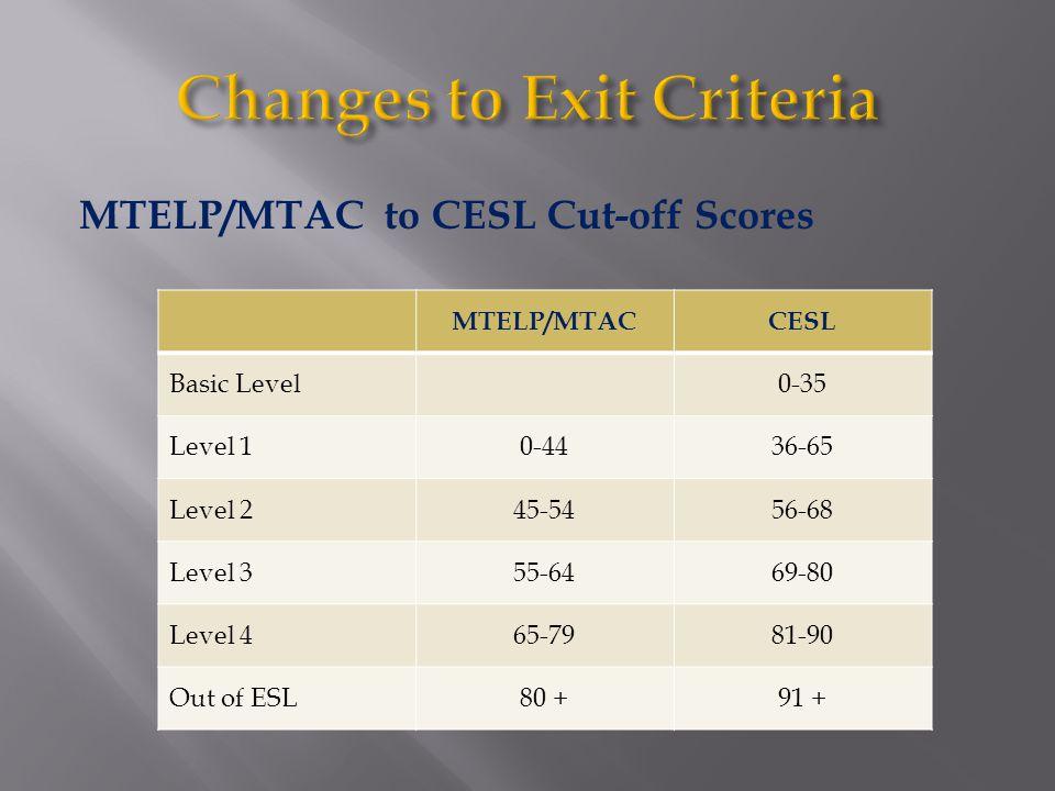 MTELP/MTAC to CESL Cut-off Scores MTELP/MTACCESL Basic Level0-35 Level 10-4436-65 Level 245-5456-68 Level 355-6469-80 Level 465-7981-90 Out of ESL80 +91 +