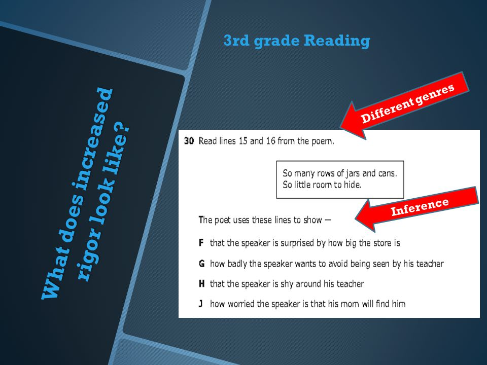 What does increased rigor look like? Student needs to sort relevant information 3rd grade Reading Different genres Inference