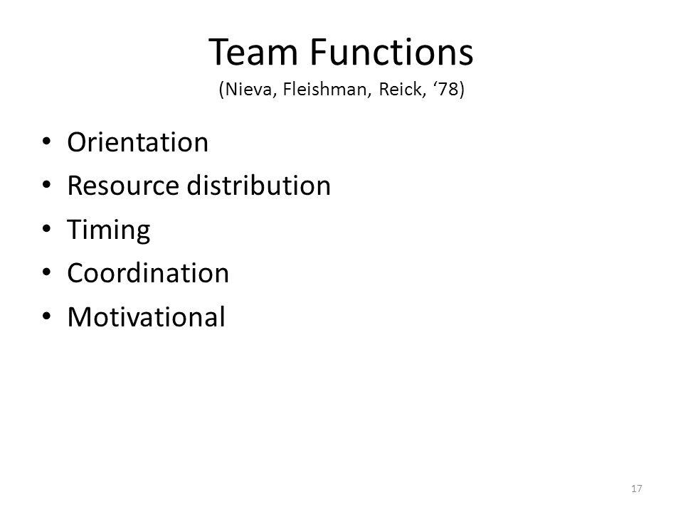 Team Functions (Nieva, Fleishman, Reick, '78) Orientation Resource distribution Timing Coordination Motivational 17