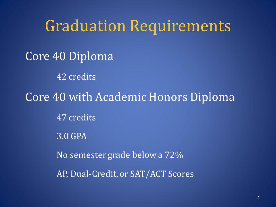 Graduation Requirements Core 40 Diploma 42 credits Core 40 with Academic Honors Diploma 47 credits 3.0 GPA No semester grade below a 72% AP, Dual-Credit, or SAT/ACT Scores 4