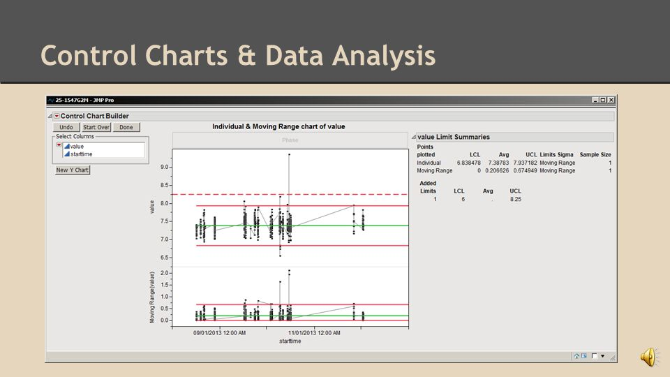 Histograms and Control Charts