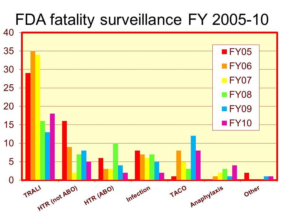 FDA fatality surveillance FY 2005-10