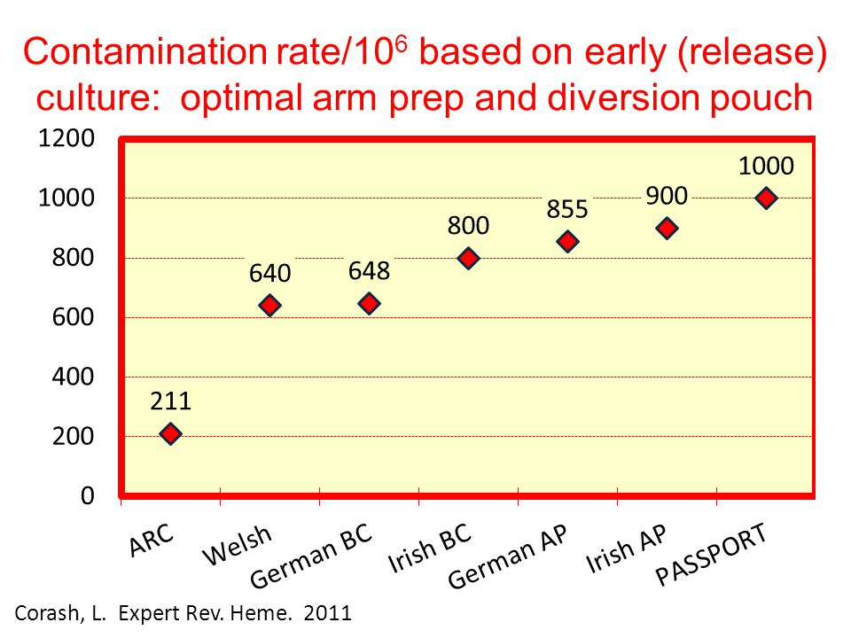 Contamination rate/10 6 based on early (release) culture: optimal arm prep and diversion pouch Corash, L. Expert Rev. Heme. 2011