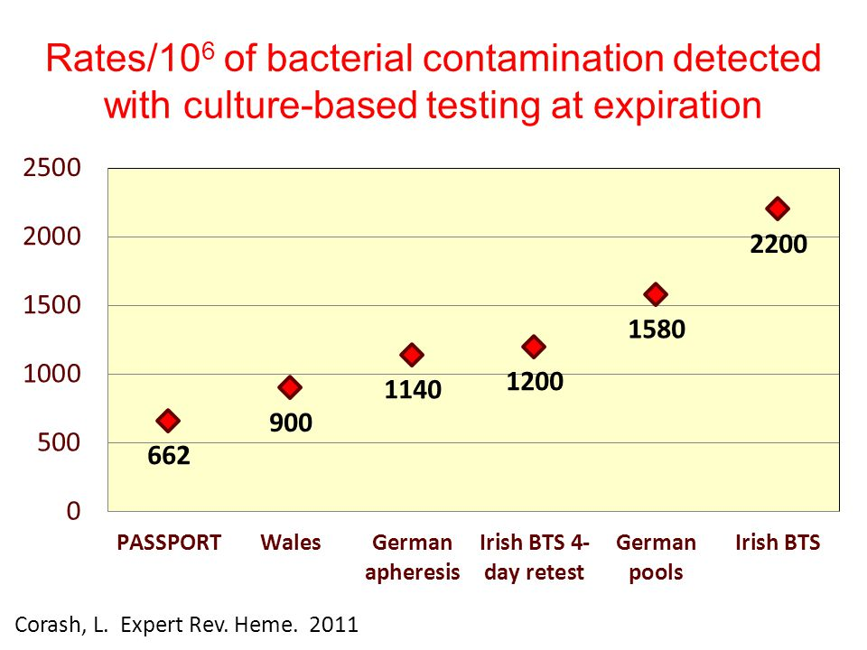 Rates/10 6 of bacterial contamination detected with culture-based testing at expiration Corash, L. Expert Rev. Heme. 2011