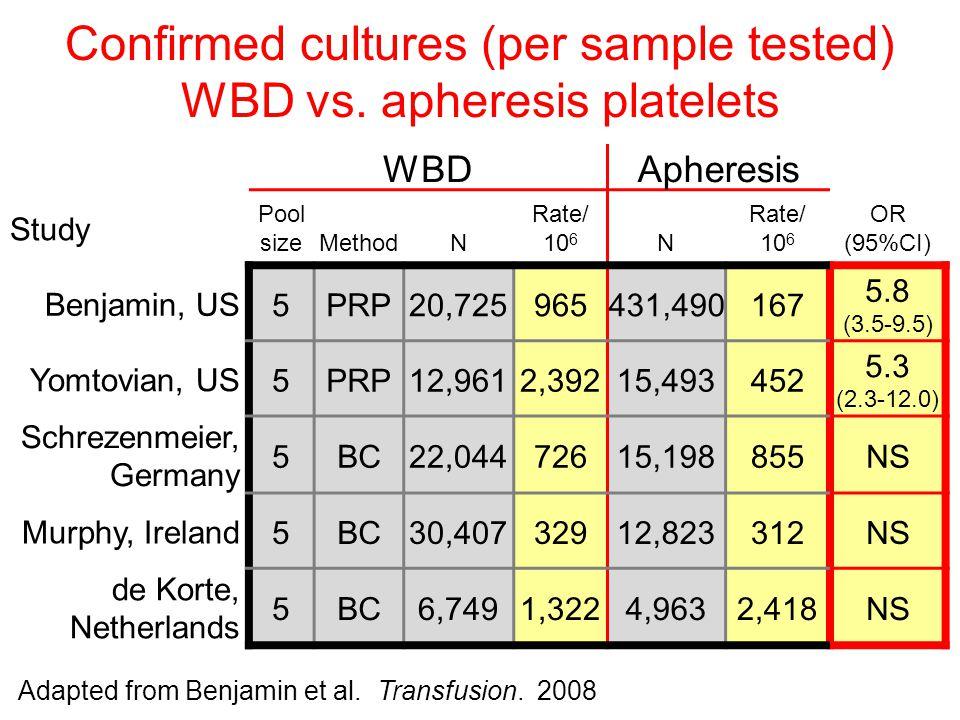Confirmed cultures (per sample tested) WBD vs. apheresis platelets WBDApheresis Study Pool sizeMethodN Rate/ 10 6 N Rate/ 10 6 OR (95%CI) Benjamin, US