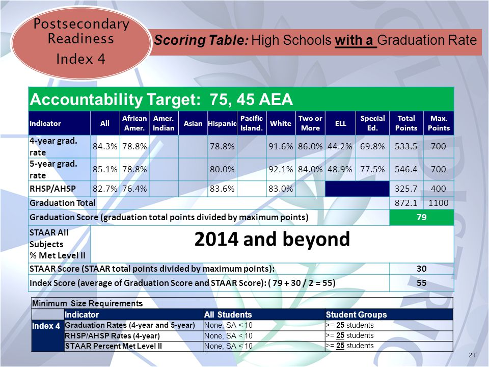 21 Postsecondary Readiness Index 4 Accountability Target: 75, 45 AEA IndicatorAll African Amer. Amer. Indian AsianHispanic Pacific Island. White Two o