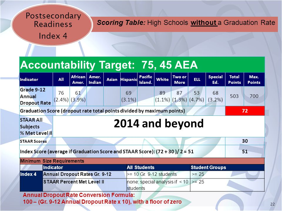 22 Postsecondary Readiness Index 4 Accountability Target: 75, 45 AEA IndicatorAll African Amer. Amer. Indian AsianHispanic Pacific Island. White Two o