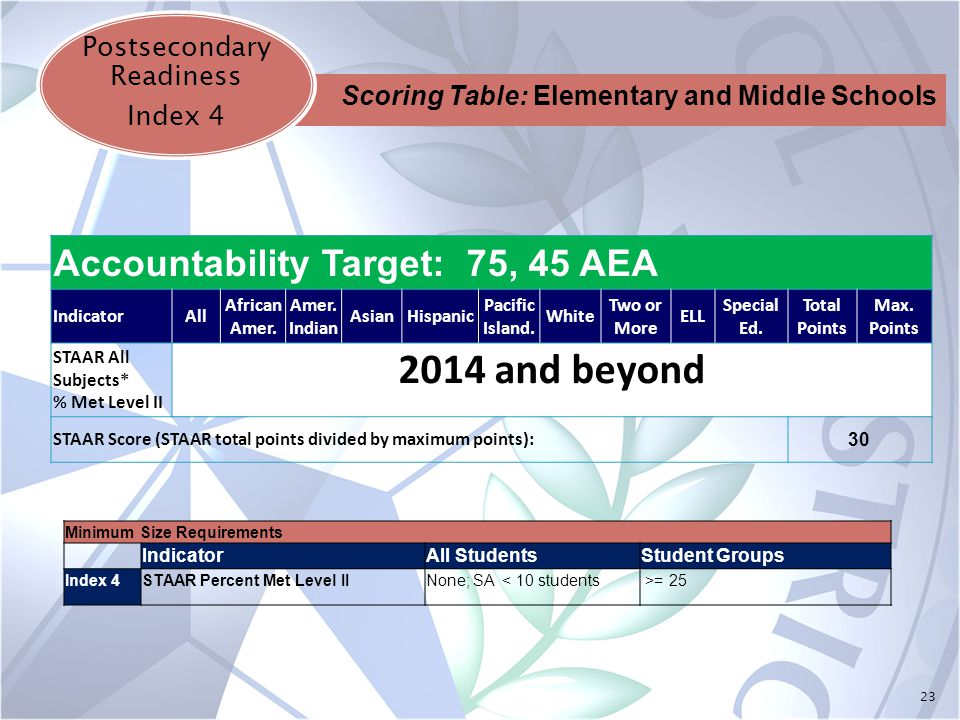 23 Postsecondary Readiness Index 4 Accountability Target: 75, 45 AEA IndicatorAll African Amer.