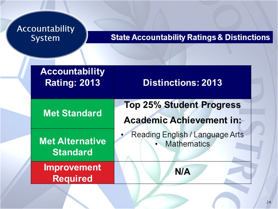 24 State Accountability Ratings & Distinctions Accountability System Accountability Rating: 2013Distinctions: 2013 Met Standard Top 25% Student Progress Academic Achievement in: Reading English / Language Arts Mathematics Met Alternative Standard Improvement Required N/A