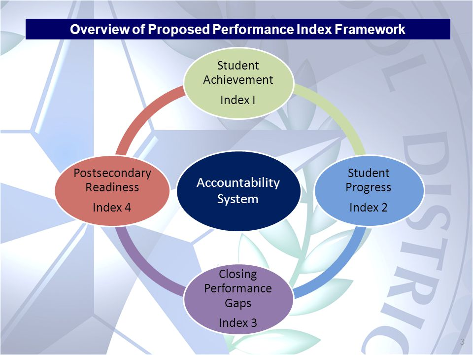 Student Achievement Index I Student Progress Index 2 Closing Performance Gaps Index 3 Postsecondary Readiness Index 4 Overview of Proposed Performance