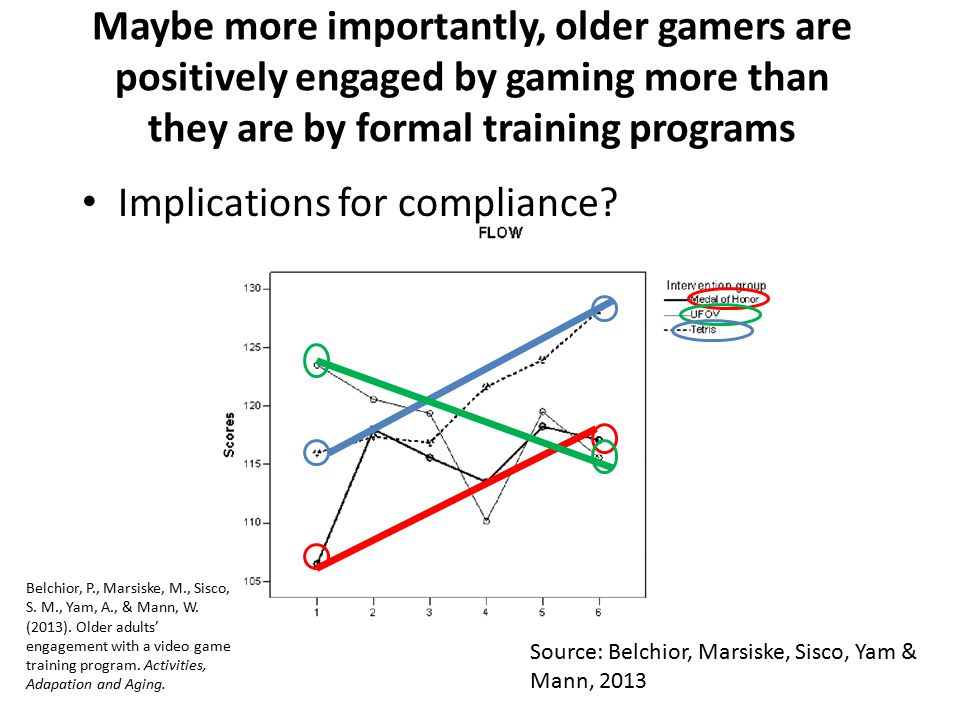 Implications for compliance? Maybe more importantly, older gamers are positively engaged by gaming more than they are by formal training programs Sour