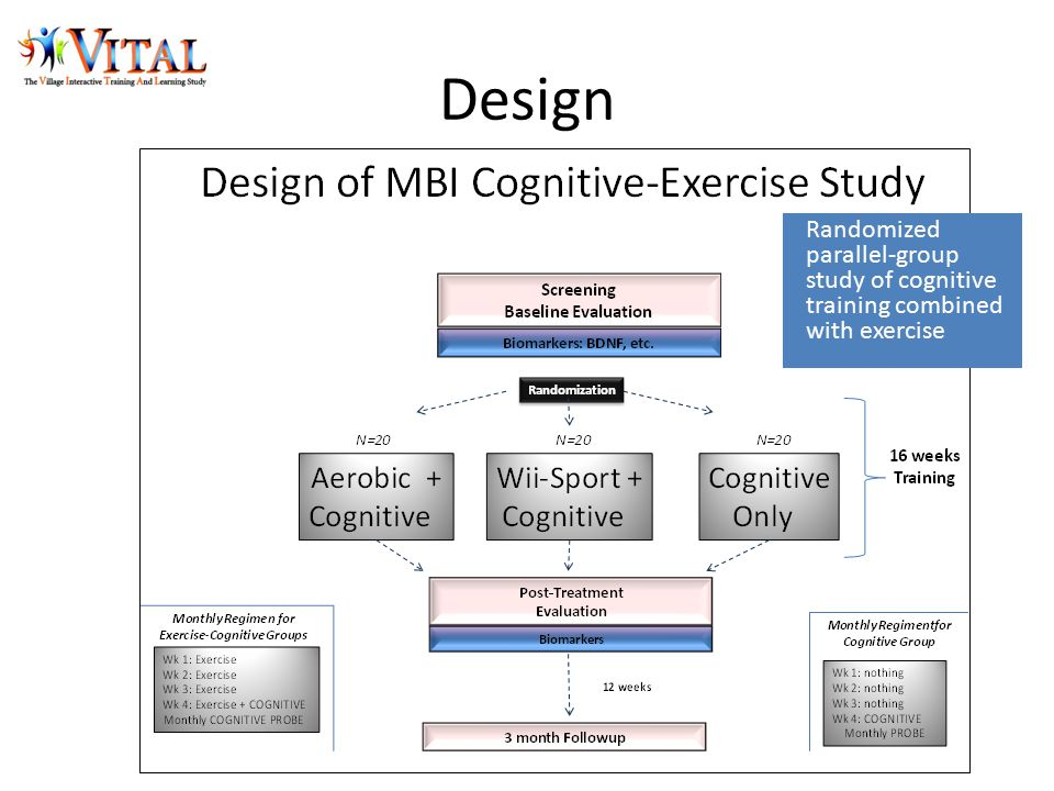 Design Randomized parallel-group study of cognitive training combined with exercise