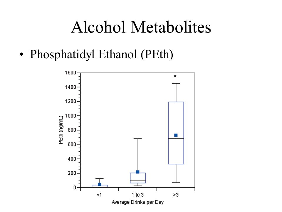Alcohol Metabolites Phosphatidyl Ethanol (PEth)