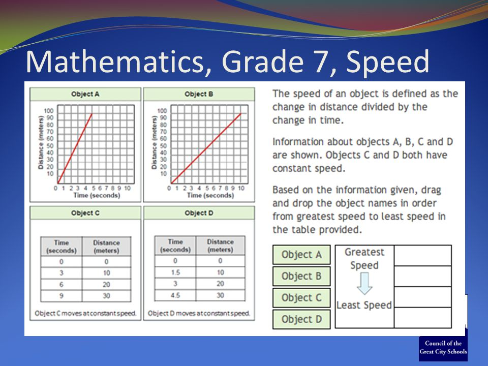 Mathematics, Grade 7, Speed