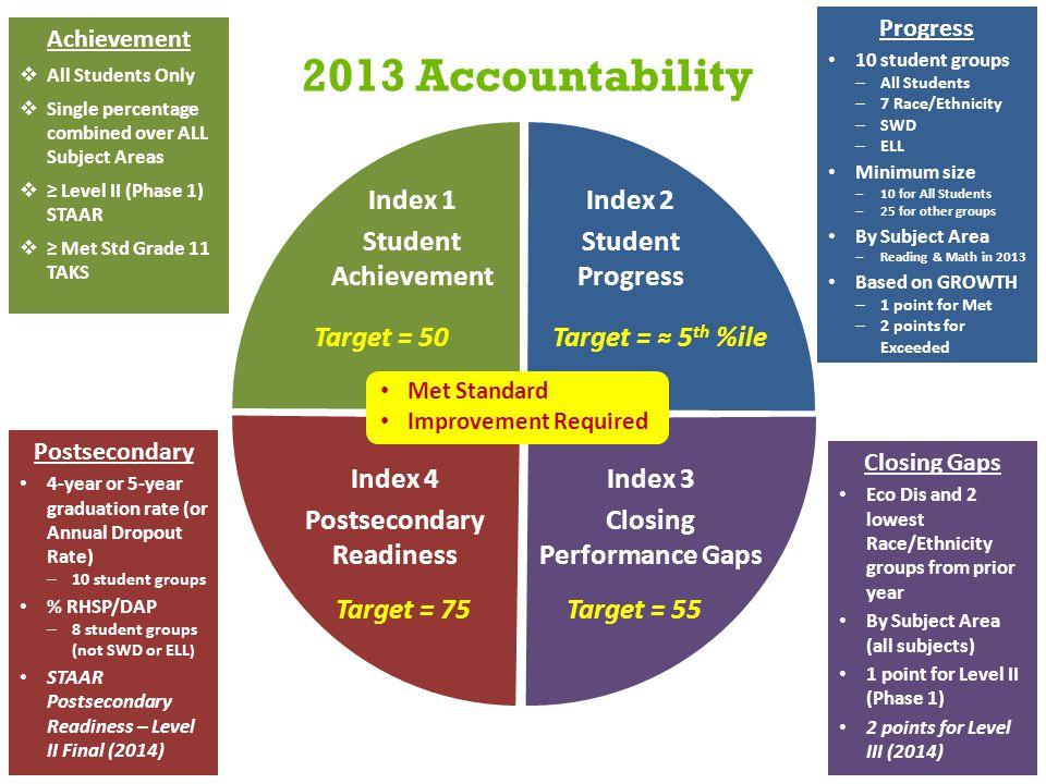 2013 Accountability Achievement  All Students Only  Single percentage combined over ALL Subject Areas  ≥ Level II (Phase 1) STAAR  ≥ Met Std Grade 11 TAKS Progress 10 student groups – All Students – 7 Race/Ethnicity – SWD – ELL Minimum size – 10 for All Students – 25 for other groups By Subject Area – Reading & Math in 2013 Based on GROWTH – 1 point for Met – 2 points for Exceeded Closing Gaps Eco Dis and 2 lowest Race/Ethnicity groups from prior year By Subject Area (all subjects) 1 point for Level II (Phase 1) 2 points for Level III (2014) Postsecondary 4-year or 5-year graduation rate (or Annual Dropout Rate) – 10 student groups % RHSP/DAP – 8 student groups (not SWD or ELL ) STAAR Postsecondary Readiness – Level II Final (2014) Index 1 Student Achievement Index 2 Student Progress Index 3 Closing Performance Gaps Index 4 Postsecondary Readiness Target = 50Target = ≈ 5 th %ile Target = 55Target = 75 Met Standard Improvement Required