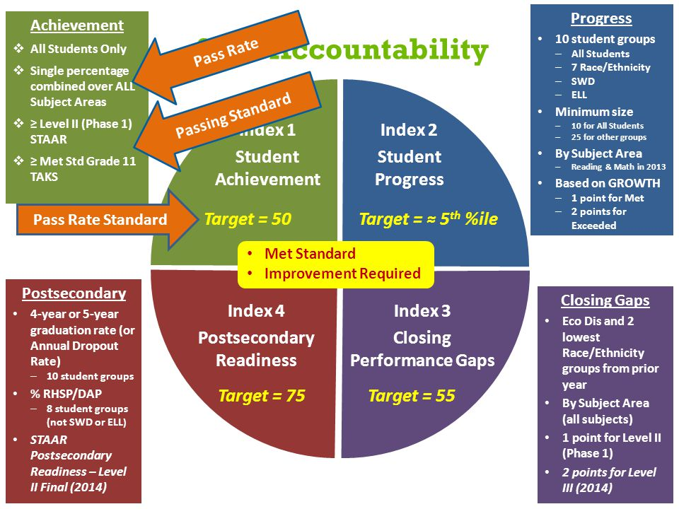 2013 Accountability Achievement  All Students Only  Single percentage combined over ALL Subject Areas  ≥ Level II (Phase 1) STAAR  ≥ Met Std Grade 11 TAKS Progress 10 student groups – All Students – 7 Race/Ethnicity – SWD – ELL Minimum size – 10 for All Students – 25 for other groups By Subject Area – Reading & Math in 2013 Based on GROWTH – 1 point for Met – 2 points for Exceeded Closing Gaps Eco Dis and 2 lowest Race/Ethnicity groups from prior year By Subject Area (all subjects) 1 point for Level II (Phase 1) 2 points for Level III (2014) Postsecondary 4-year or 5-year graduation rate (or Annual Dropout Rate) – 10 student groups % RHSP/DAP – 8 student groups (not SWD or ELL ) STAAR Postsecondary Readiness – Level II Final (2014) Index 1 Student Achievement Index 2 Student Progress Index 3 Closing Performance Gaps Index 4 Postsecondary Readiness Target = 50Target = ≈ 5 th %ile Target = 55Target = 75 Met Standard Improvement Required Passing Standard Pass Rate Pass Rate Standard