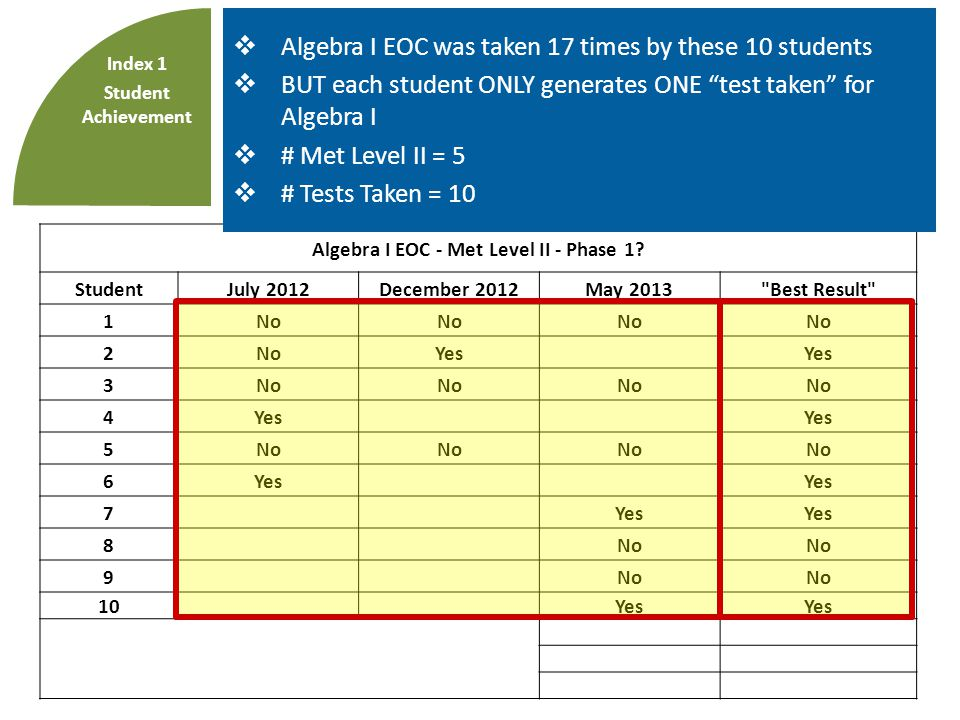 Index 1: Student Achievement  3 administrations of EOCs.