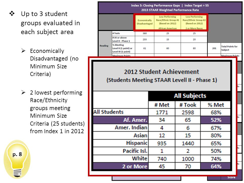  Up to 3 student groups evaluated in each subject area  Economically Disadvantaged (no Minimum Size Criteria)  2 lowest performing Race/Ethnicity groups meeting Minimum Size Criteria (25 students) from Index 1 in 2012 Index 3 Closing Performance Gaps p.