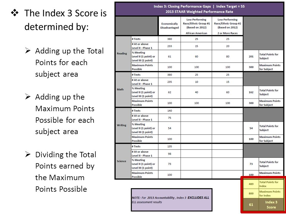  The Index 3 Score is determined by:  Adding up the Total Points for each subject area  Adding up the Maximum Points Possible for each subject area  Dividing the Total Points earned by the Maximum Points Possible Index 3 Closing Performance Gaps