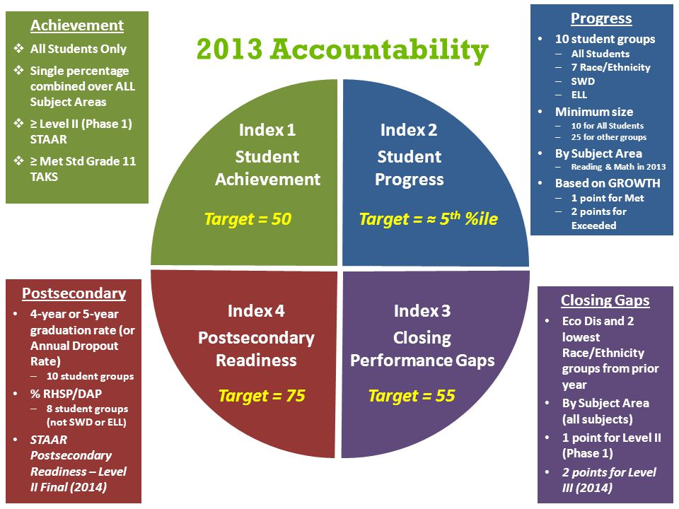 2013 Accountability Achievement  All Students Only  Single percentage combined over ALL Subject Areas  ≥ Level II (Phase 1) STAAR  ≥ Met Std Grade 11 TAKS Progress 10 student groups – All Students – 7 Race/Ethnicity – SWD – ELL Minimum size – 10 for All Students – 25 for other groups By Subject Area – Reading & Math in 2013 Based on GROWTH – 1 point for Met – 2 points for Exceeded Closing Gaps Eco Dis and 2 lowest Race/Ethnicity groups from prior year By Subject Area (all subjects) 1 point for Level II (Phase 1) 2 points for Level III (2014) Postsecondary 4-year or 5-year graduation rate (or Annual Dropout Rate) – 10 student groups % RHSP/DAP – 8 student groups (not SWD or ELL ) STAAR Postsecondary Readiness – Level II Final (2014) Index 1 Student Achievement Index 2 Student Progress Index 3 Closing Performance Gaps Index 4 Postsecondary Readiness Target = 50Target = ≈ 5 th %ile Target = 55Target = 75
