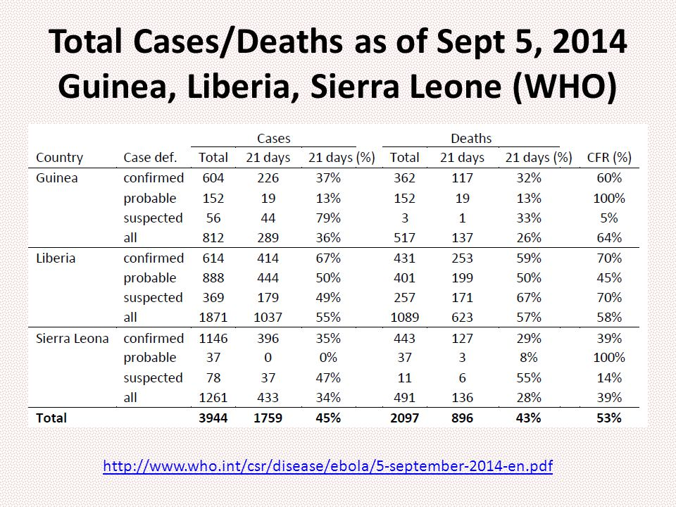 Total Cases/Deaths as of Sept 5, 2014 Guinea, Liberia, Sierra Leone (WHO) http://www.who.int/csr/disease/ebola/5-september-2014-en.pdf