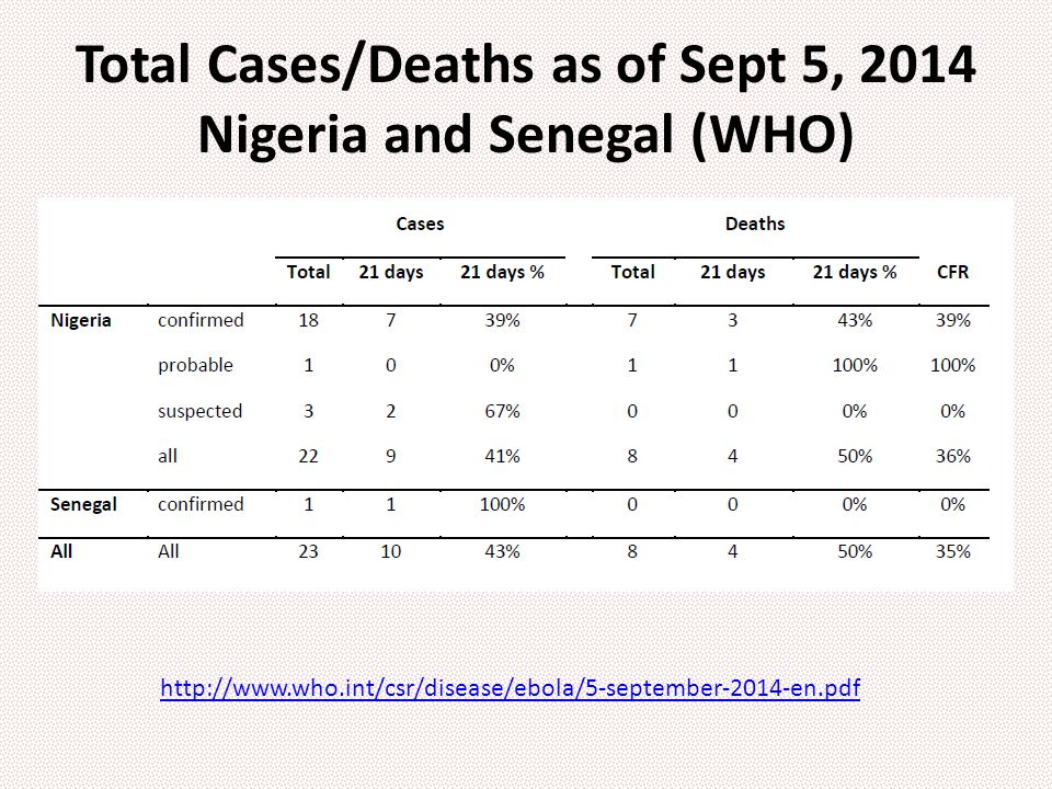 Total Cases/Deaths as of Sept 5, 2014 Nigeria and Senegal (WHO) http://www.who.int/csr/disease/ebola/5-september-2014-en.pdf