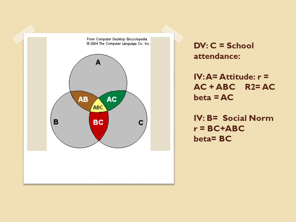 DV: C = School attendance: IV: A= Attitude: r = AC + ABC R2= AC beta = AC IV: B= Social Norm r = BC+ABC beta= BC