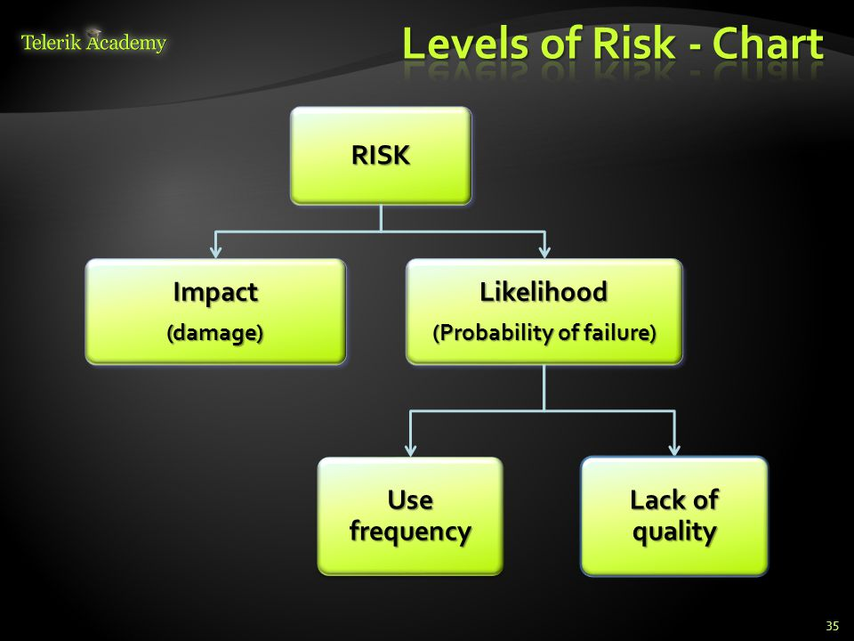 RISK Impact(damage) Likelihood (Probability of failure) Use frequency Lack of quality 35