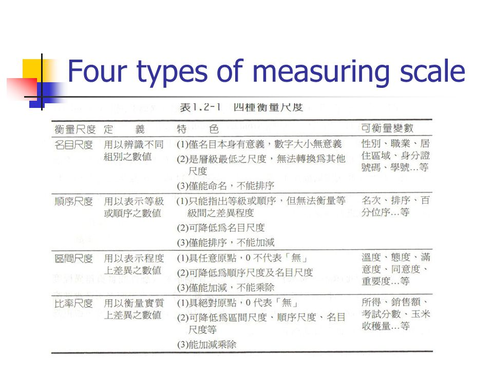 Four types of measuring scale