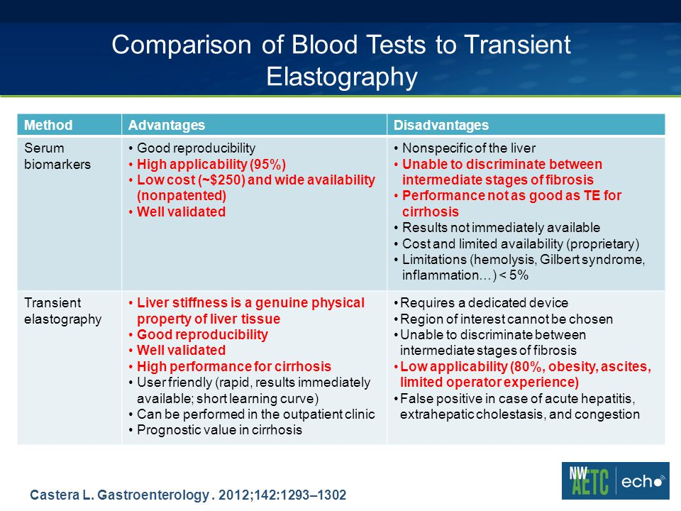 Comparison of Blood Tests to Transient Elastography MethodAdvantagesDisadvantages Serum biomarkers Good reproducibility High applicability (95%) Low cost (~$250) and wide availability (nonpatented) Well validated Nonspecific of the liver Unable to discriminate between intermediate stages of fibrosis Performance not as good as TE for cirrhosis Results not immediately available Cost and limited availability (proprietary) Limitations (hemolysis, Gilbert syndrome, inflammation…) < 5% Transient elastography Liver stiffness is a genuine physical property of liver tissue Good reproducibility Well validated High performance for cirrhosis User friendly (rapid, results immediately available; short learning curve) Can be performed in the outpatient clinic Prognostic value in cirrhosis Requires a dedicated device Region of interest cannot be chosen Unable to discriminate between intermediate stages of fibrosis Low applicability (80%, obesity, ascites, limited operator experience) False positive in case of acute hepatitis, extrahepatic cholestasis, and congestion Castera L.