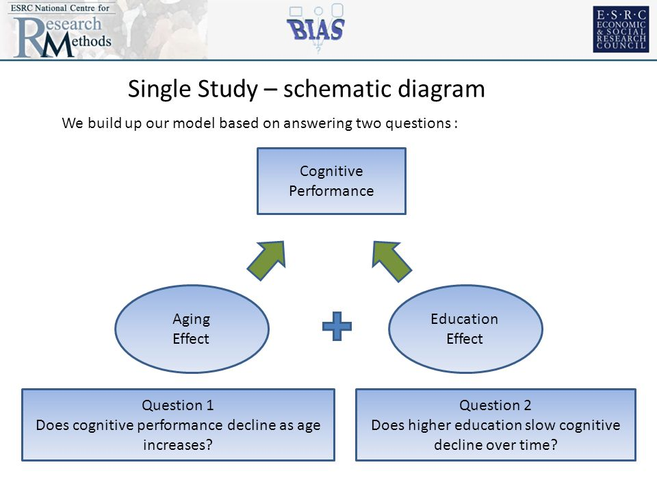 Cognitive Performance Aging Effect Question 1 Does cognitive performance decline as age increases.