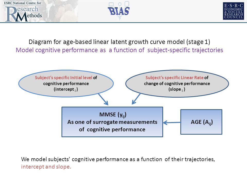 MMSE (y ij ) As one of surrogate measurements of cognitive performance Subject's specific Linear Rate of change of cognitive performance (slope i ) Subject's specific Initial level of cognitive performance (intercept i ) We model subjects' cognitive performance as a function of their trajectories, intercept and slope.