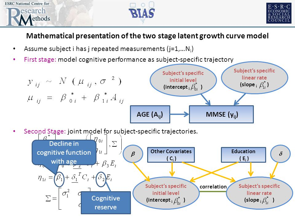 Mathematical presentation of the two stage latent growth curve model Assume subject i has j repeated measurements (j=1,…N i ) First stage: model cognitive performance as subject-specific trajectory Second Stage: joint model for subject-specific trajectories.