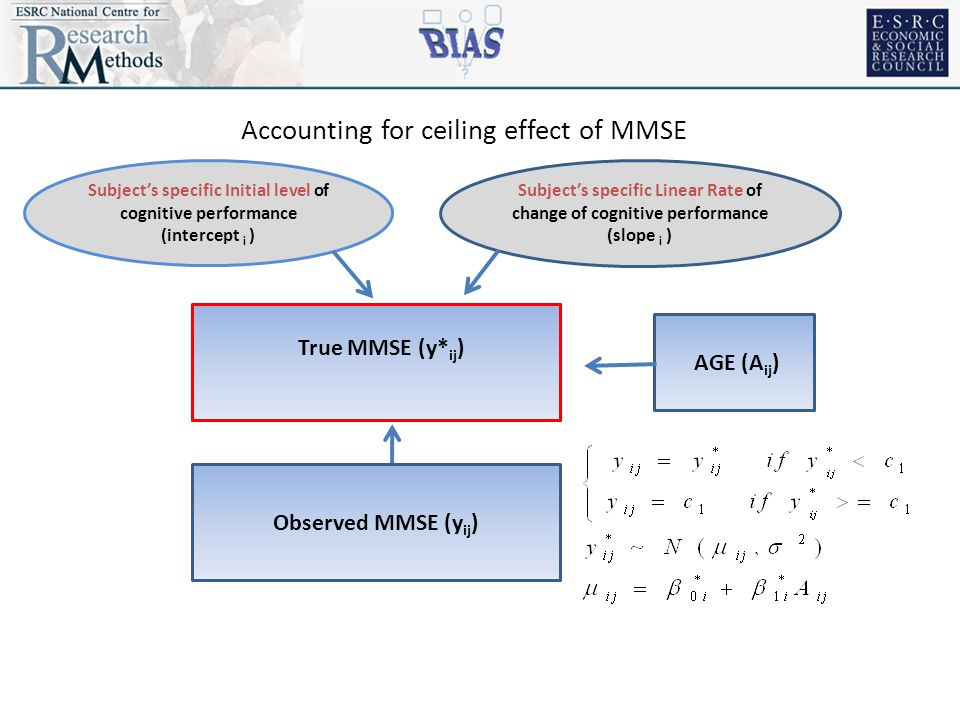 Observed MMSE (y ij ) Subject's specific Linear Rate of change of cognitive performance (slope i ) Subject's specific Initial level of cognitive performance (intercept i ) Accounting for ceiling effect of MMSE AGE (A ij ) Observed MMSE (y ij ) True MMSE (y* ij )