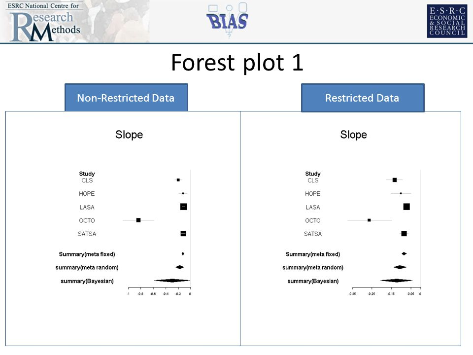 Non-Restricted DataRestricted Data Forest plot 1