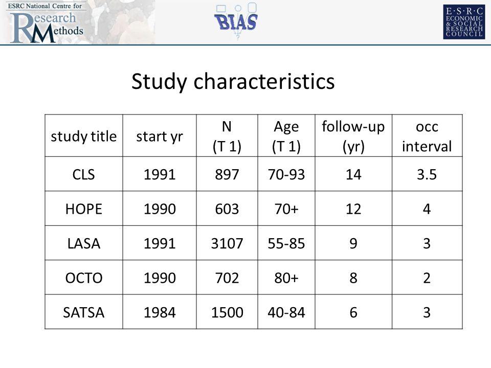 Study characteristics study titlestart yr N (T 1) Age (T 1) follow-up (yr) occ interval CLS199189770-93143.5 HOPE199060370+124 LASA1991310755-8593 OCTO199070280+82 SATSA1984150040-8463