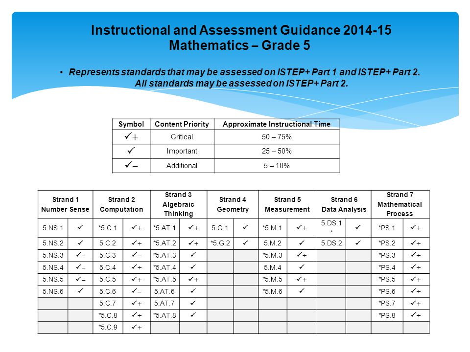 Instructional and Assessment Guidance 2014-15 Mathematics – Grade 5 Represents standards that may be assessed on ISTEP+ Part 1 and ISTEP+ Part 2.
