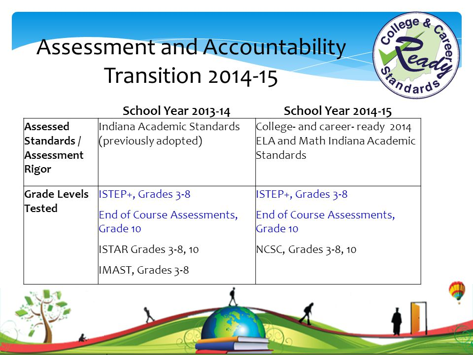Assessment and Accountability Transition 2014-15 School Year 2013-14School Year 2014-15 Assessed Standards / Assessment Rigor Indiana Academic Standards (previously adopted) College- and career- ready 2014 ELA and Math Indiana Academic Standards Grade Levels Tested ISTEP+, Grades 3-8 End of Course Assessments, Grade 10 ISTAR Grades 3-8, 10 IMAST, Grades 3-8 ISTEP+, Grades 3-8 End of Course Assessments, Grade 10 NCSC, Grades 3-8, 10