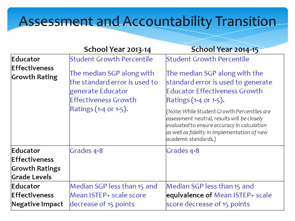 Assessment and Accountability Transition School Year 2013-14School Year 2014-15 Educator Effectiveness Growth Rating Student Growth Percentile The median SGP along with the standard error is used to generate Educator Effectiveness Growth Ratings (1-4 or 1-5).